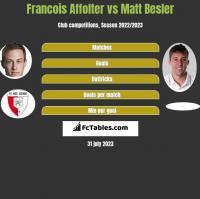 Francois Affolter vs Matt Besler h2h player stats