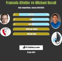 Francois Affolter vs Michael Boxall h2h player stats