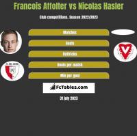 Francois Affolter vs Nicolas Hasler h2h player stats