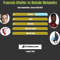 Francois Affolter vs Romain Metannire h2h player stats