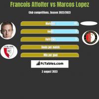 Francois Affolter vs Marcos Lopez h2h player stats