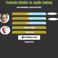 Francois Affolter vs Jaylin Lindsey h2h player stats
