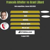 Francois Affolter vs Grant Lillard h2h player stats