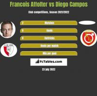 Francois Affolter vs Diego Campos h2h player stats
