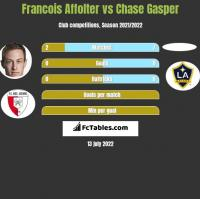 Francois Affolter vs Chase Gasper h2h player stats