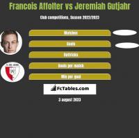 Francois Affolter vs Jeremiah Gutjahr h2h player stats