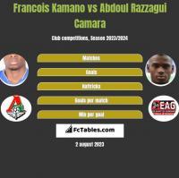 Francois Kamano vs Abdoul Razzagui Camara h2h player stats