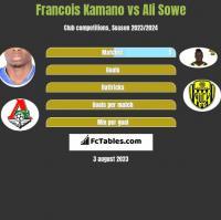 Francois Kamano vs Ali Sowe h2h player stats