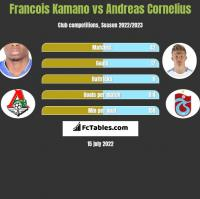 Francois Kamano vs Andreas Cornelius h2h player stats