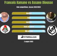 Francois Kamano vs Assane Diousse h2h player stats