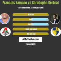 Francois Kamano vs Christophe Kerbrat h2h player stats