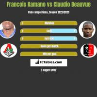Francois Kamano vs Claudio Beauvue h2h player stats