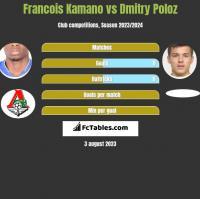 Francois Kamano vs Dmitry Poloz h2h player stats