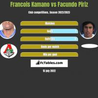 Francois Kamano vs Facundo Piriz h2h player stats