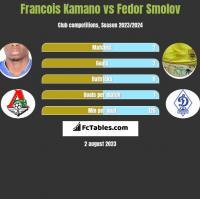 Francois Kamano vs Fiedor Smołow h2h player stats