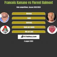 Francois Kamano vs Florent Balmont h2h player stats