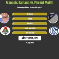 Francois Kamano vs Florent Mollet h2h player stats