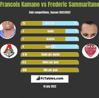 Francois Kamano vs Frederic Sammaritano h2h player stats