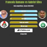 Francois Kamano vs Gabriel Silva h2h player stats