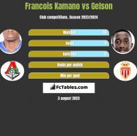 Francois Kamano vs Gelson h2h player stats