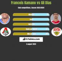 Francois Kamano vs Gil Dias h2h player stats