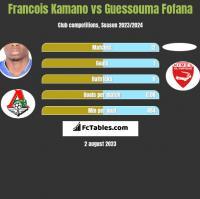 Francois Kamano vs Guessouma Fofana h2h player stats