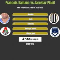 Francois Kamano vs Jaroslav Plasil h2h player stats