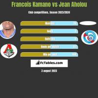 Francois Kamano vs Jean Aholou h2h player stats