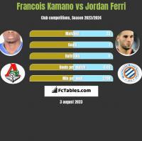 Francois Kamano vs Jordan Ferri h2h player stats