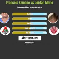 Francois Kamano vs Jordan Marie h2h player stats