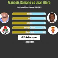 Francois Kamano vs Juan Otero h2h player stats