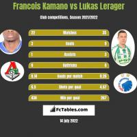Francois Kamano vs Lukas Lerager h2h player stats