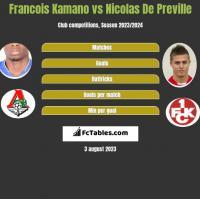 Francois Kamano vs Nicolas De Preville h2h player stats