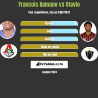 Francois Kamano vs Otavio h2h player stats