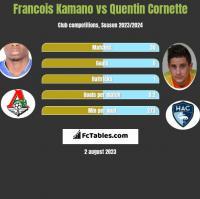 Francois Kamano vs Quentin Cornette h2h player stats