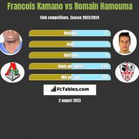 Francois Kamano vs Romain Hamouma h2h player stats