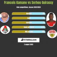 Francois Kamano vs Serhou Guirassy h2h player stats