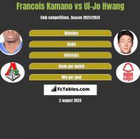 Francois Kamano vs Ui-Jo Hwang h2h player stats