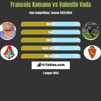 Francois Kamano vs Valentin Vada h2h player stats
