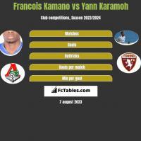 Francois Kamano vs Yann Karamoh h2h player stats