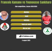 Francois Kamano vs Younousse Sankhare h2h player stats