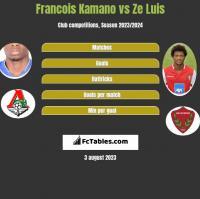Francois Kamano vs Ze Luis h2h player stats