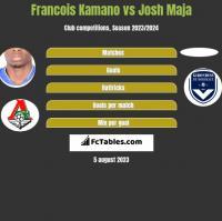 Francois Kamano vs Josh Maja h2h player stats