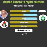 Francois Kamano vs Zaydou Youssouf h2h player stats