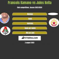 Francois Kamano vs Jules Keita h2h player stats
