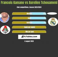 Francois Kamano vs Aurelien Tchouameni h2h player stats