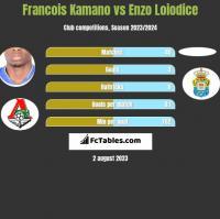 Francois Kamano vs Enzo Loiodice h2h player stats
