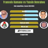 Francois Kamano vs Yassin Benrahou h2h player stats