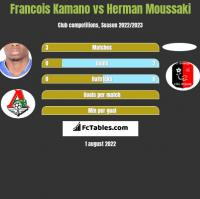 Francois Kamano vs Herman Moussaki h2h player stats