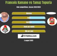 Francois Kamano vs Tamaz Topuria h2h player stats